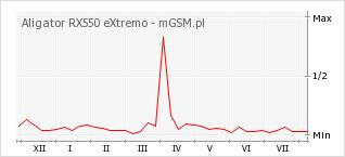 Wykres zmian popularności telefonu Aligator RX550 eXtremo