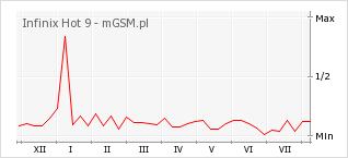 Wykres zmian popularności telefonu Infinix Hot 9