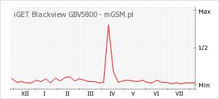 Wykres zmian popularności telefonu iGET Blackview GBV5800
