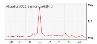 Wykres zmian popularności telefonu Aligator A321 Senior
