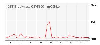 Wykres zmian popularności telefonu iGET Blackview GBV5500