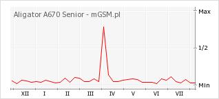 Wykres zmian popularności telefonu Aligator A670 Senior