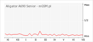 Wykres zmian popularności telefonu Aligator A690 Senior