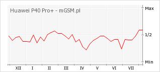 Wykres zmian popularności telefonu Huawei P40 Pro+