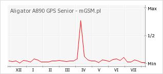 Wykres zmian popularności telefonu Aligator A890 GPS Senior