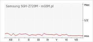 Wykres zmian popularności telefonu Samsung SGH-Z720M