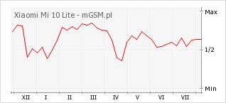 Wykres zmian popularności telefonu Xiaomi Mi 10 Lite