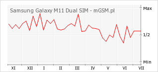Wykres zmian popularności telefonu Samsung Galaxy M11 Dual SIM
