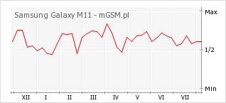 Wykres zmian popularności telefonu Samsung Galaxy M11