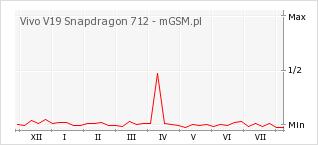 Wykres zmian popularności telefonu Vivo V19 Snapdragon 712