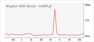 Wykres zmian popularności telefonu Aligator V650 Senior