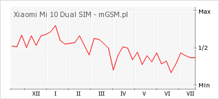 Wykres zmian popularności telefonu Xiaomi Mi 10 Dual SIM