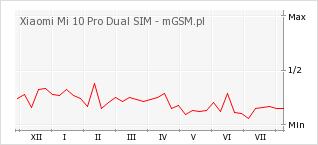 Wykres zmian popularności telefonu Xiaomi Mi 10 Pro Dual SIM