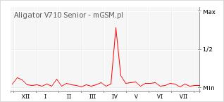 Wykres zmian popularności telefonu Aligator V710 Senior
