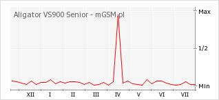 Wykres zmian popularności telefonu Aligator VS900 Senior