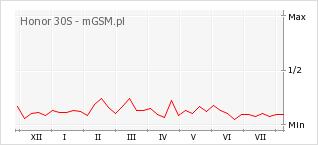 Wykres zmian popularności telefonu Honor 30S
