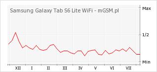 Wykres zmian popularności telefonu Samsung Galaxy Tab S6 Lite WiFi