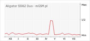 Wykres zmian popularności telefonu Aligator S5062 Duo