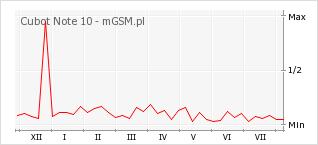 Wykres zmian popularności telefonu Cubot Note 10