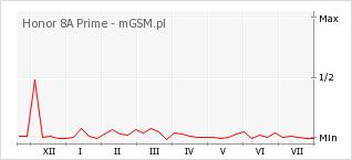 Wykres zmian popularności telefonu Honor 8A Prime