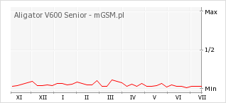 Wykres zmian popularności telefonu Aligator V600 Senior