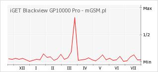 Wykres zmian popularności telefonu iGET Blackview GP10000 Pro