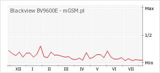 Wykres zmian popularności telefonu Blackview BV9600E