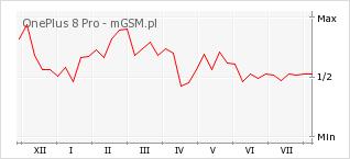 Wykres zmian popularności telefonu OnePlus 8 Pro