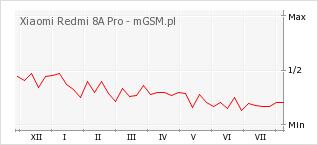 Wykres zmian popularności telefonu Xiaomi Redmi 8A Pro