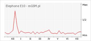 Wykres zmian popularności telefonu Elephone E10
