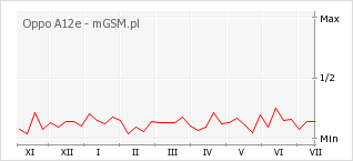 Wykres zmian popularności telefonu Oppo A12e