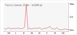 Wykres zmian popularności telefonu Tecno Camon 15 Air
