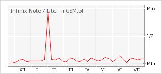 Wykres zmian popularności telefonu Infinix Note 7 Lite