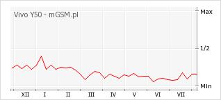 Wykres zmian popularności telefonu Vivo Y50
