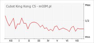 Wykres zmian popularności telefonu Cubot King Kong CS