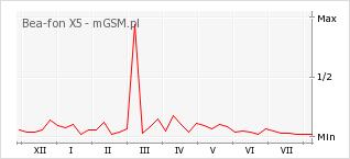 Wykres zmian popularności telefonu Bea-fon X5