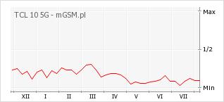 Wykres zmian popularności telefonu TCL 10 5G
