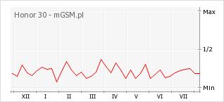 Wykres zmian popularności telefonu Honor 30