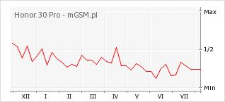 Wykres zmian popularności telefonu Honor 30 Pro