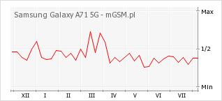 Wykres zmian popularności telefonu Samsung Galaxy A71 5G