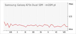 Wykres zmian popularności telefonu Samsung Galaxy A70s Dual SIM