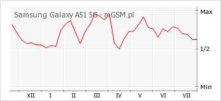 Wykres zmian popularności telefonu Samsung Galaxy A51 5G