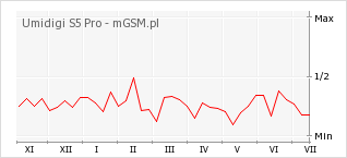 Wykres zmian popularności telefonu Umidigi S5 Pro