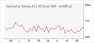 Wykres zmian popularności telefonu Samsung Galaxy A71 5G Dual SIM