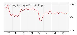 Wykres zmian popularności telefonu Samsung Galaxy A21