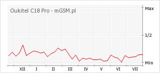 Wykres zmian popularności telefonu Oukitel C18 Pro