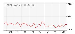 Wykres zmian popularności telefonu Honor 8A 2020