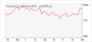 Wykres zmian popularności telefonu Samsung Galaxy A41
