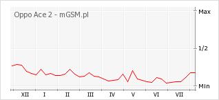 Wykres zmian popularności telefonu Oppo Ace 2