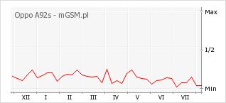 Wykres zmian popularności telefonu Oppo A92s